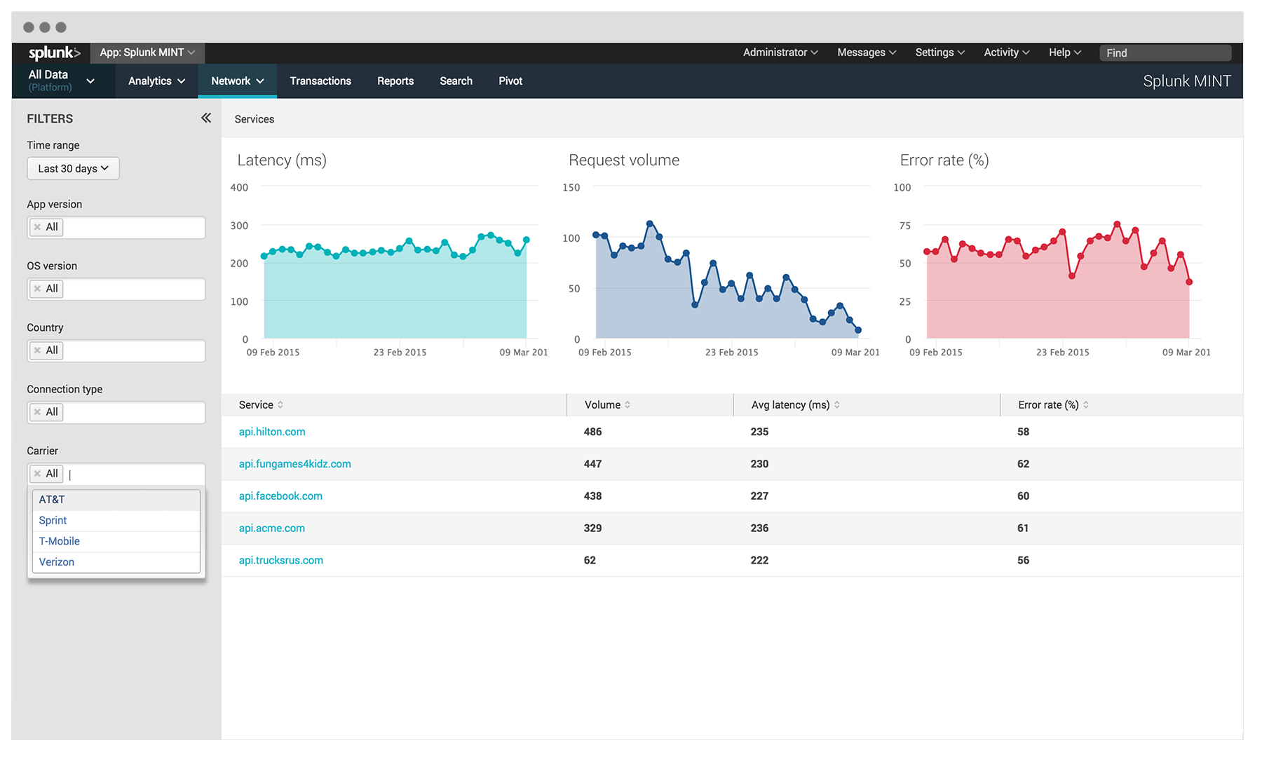 Splunk MINT | Mobile APM and Operational Intelligence for